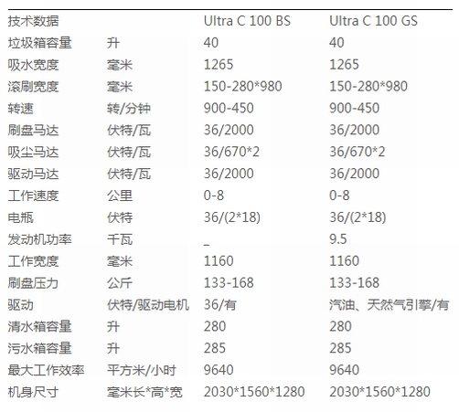 Ultra C 100 BSUltra C 100 GS.jpg